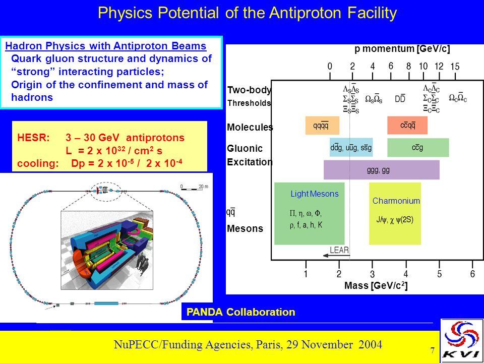 8 NuPECC/Funding Agencies, Paris, 29 November 2004 Temperature Net Baryon Density Quarks and Gluons Critical Point.