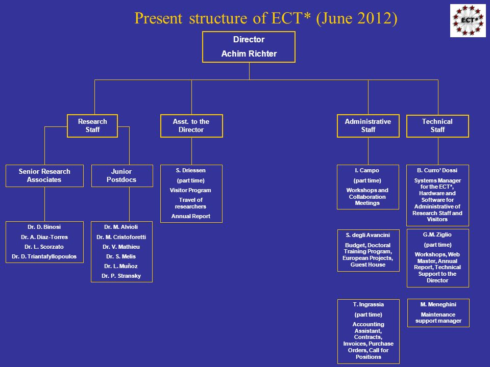 Present structure of ECT* (June 2012) Director Achim Richter Research Staff Senior Research Associates Dr.