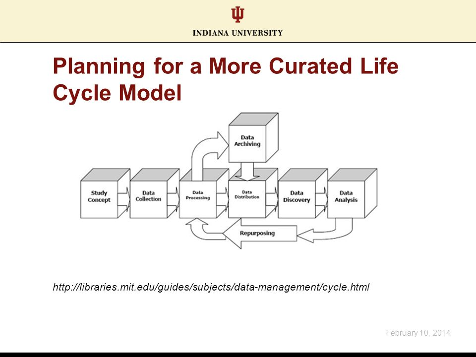 Planning for a More Curated Life Cycle Model February 10, 2014 http://libraries.mit.edu/guides/subjects/data-management/cycle.html