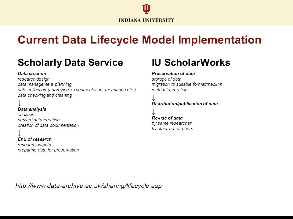 Current Data Lifecycle Model Implementation Scholarly Data Service Data creation research design data management planning data collection (surveying, experimentation, measuring etc.) data checking and cleaning Data analysis analysis derived data creation creation of data documentation End of research research outputs preparing data for preservation IU ScholarWorks Preservation of data storage of data migration to suitable format/medium metadata creation Distribution/publication of data Re-use of data by same researcher by other researchers http://www.data-archive.ac.uk/sharing/lifecycle.asp