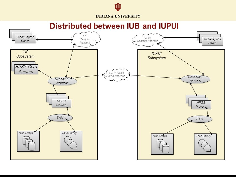 IUB Subsystem IUPUI Subsystem Research Network Research Network Bloomington Users Bloomington Users Indianapolis Users Indianapolis Users HPSS Movers HPSS Movers HPSS Movers HPSS Movers Research Network Research Network TCP/IP Wide Area Network SAN IUB Campus Network IUPUI Campus Network Disk Arrays Tape Library Disk Arrays Tape Library HPSS Core Servers HPSS Core Servers Distributed between IUB and IUPUI