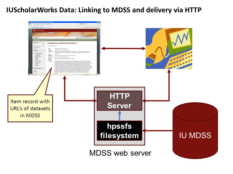 IU MDSS MDSS web server HTTP Server hpssfs filesystem IUScholarWorks Data: Linking to MDSS and delivery via HTTP Item record with URLs of datasets in MDSS
