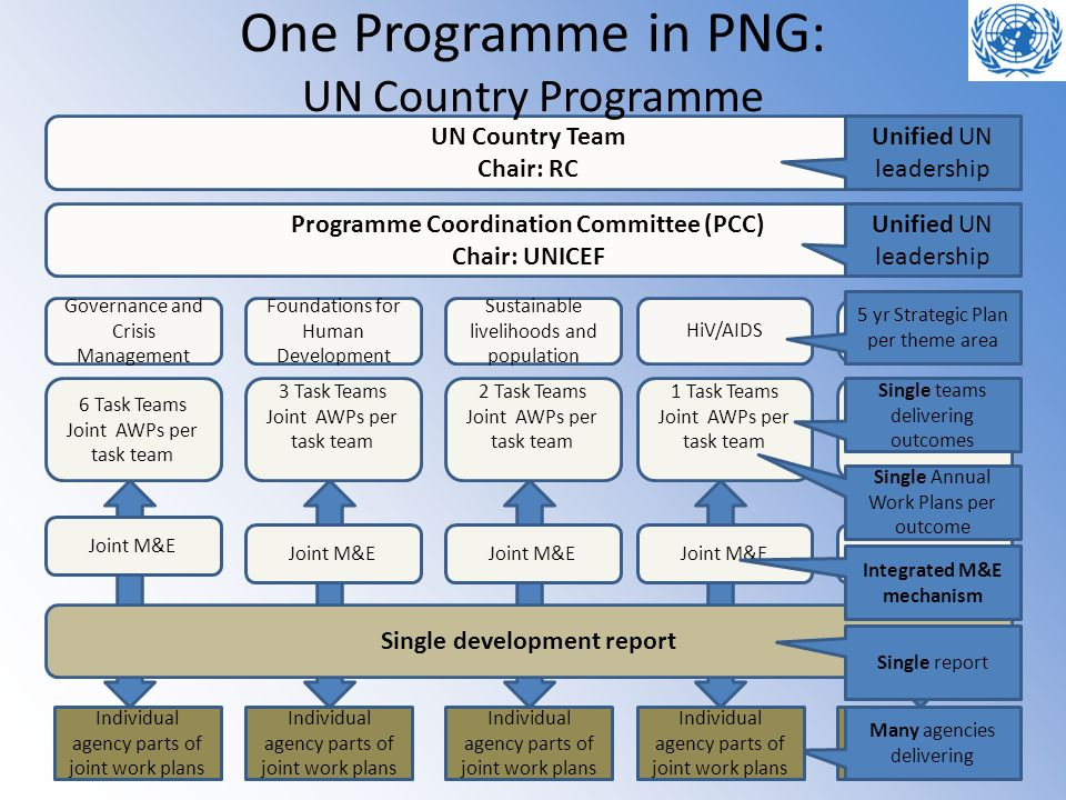 Individual agency parts of joint work plans Many agencies delivering UN Country Team Chair: RC Governance and Crisis Management Programme Coordination