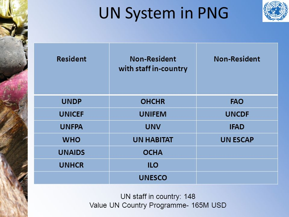 UN System in PNG ResidentNon-Resident with staff in-country Non-Resident UNDPOHCHRFAO UNICEFUNIFEMUNCDF UNFPAUNVIFAD WHOUN HABITATUN ESCAP UNAIDSOCHA UNHCRILO UNESCO UN staff in country: 148 Value UN Country Programme- 165M USD