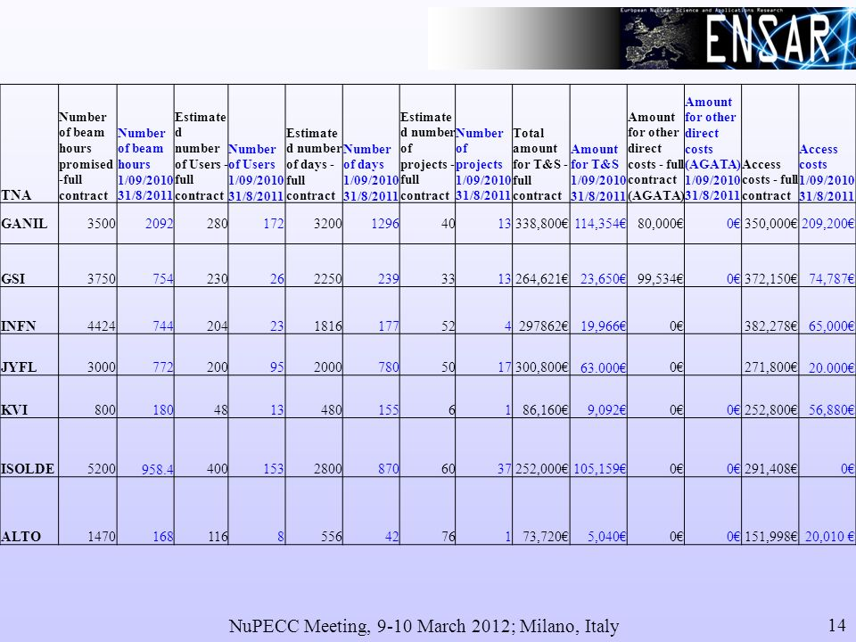 NuPECC Meeting, 9-10 March 2012; Milano, Italy 14 TNA Number of beam hours promised -full contract Number of beam hours 1/09/2010 31/8/2011 Estimate d number of Users - full contract Number of Users 1/09/2010 31/8/2011 Estimate d number of days - full contract Number of days 1/09/2010 31/8/2011 Estimate d number of projects - full contract Number of projects 1/09/2010 31/8/2011 Total amount for T&S - full contract Amount for T&S 1/09/2010 31/8/2011 Amount for other direct costs - full contract (AGATA) Amount for other direct costs (AGATA) 1/09/2010 31/8/2011 Access costs - full contract Access costs 1/09/2010 31/8/2011 GANIL35002092280172320012964013338,800114,35480,0000350,000209,200 GSI37507542302622502393313264,62123,65099,5340372,15074,787 INFN442474420423181617752429786219,9660 382,27865,000 JYFL30007722009520007805017300,800 63.0000 271,800 20.000 KVI80018048134801556186,1609,09200252,80056,880 ISOLDE5200 958.440015328008706037252,000105,15900291,4080 ALTO147016811685564276173,7205,04000151,99820,010