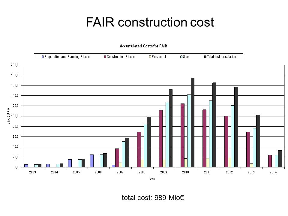 FAIR construction cost total cost: 989 Mio