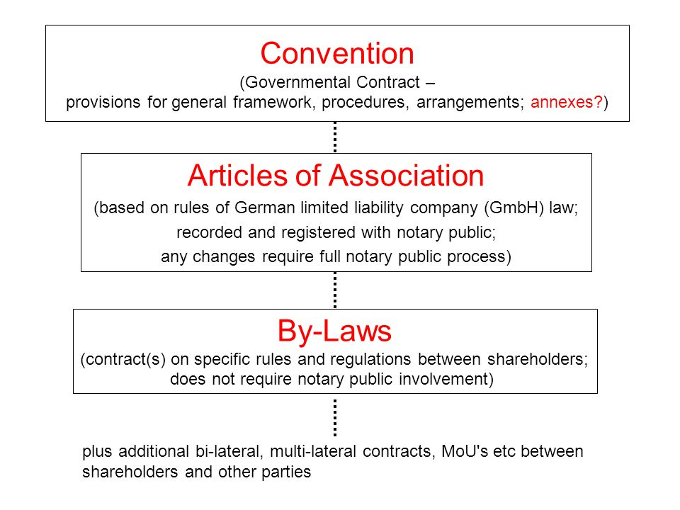 Convention (Governmental Contract – provisions for general framework, procedures, arrangements; annexes?) Articles of Association (based on rules of G