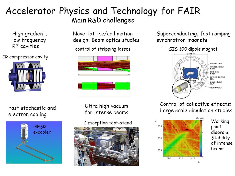 Accelerator Physics and Technology for FAIR Main R&D challenges Superconducting, fast ramping synchrotron magnets High gradient, low frequency RF cavities Fast stochastic and electron cooling Novel lattice/collimation design: Beam optics studies Control of collective effects: Large scale simulation studies Ultra high vacuum for intense beams HESR e-cooler SIS 100 dipole magnet CR compressor cavity control of stripping losses Desorption test-stand Working point diagram: Stability of intense beams