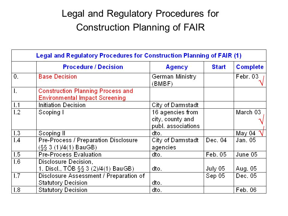 Legal and Regulatory Procedures for Construction Planning of FAIR
