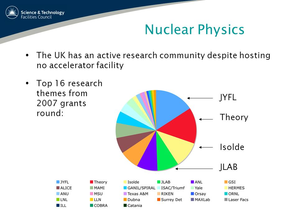 Nuclear Physics The UK has an active research community despite hosting no accelerator facility Top 16 research themes from 2007 grants round: JYFL Th