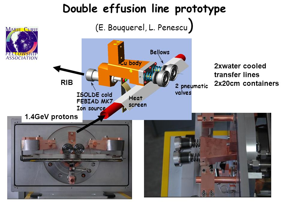 Double effusion line prototype (E. Bouquerel, L. Penescu ) Heat screen Bellows ISOLDE cold FEBIAD MK7 Ion source Cu body 2 pneumatic valves RIB 1.4GeV