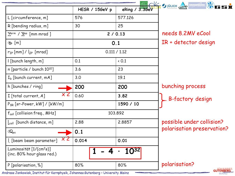 Andreas Jankowiak, Institut für Kernphysik, Johannes Gutenberg – University Mainz HESR / 15GeV peRing / 3.3GeV L [circumference, m]576577.126 R [bending radius, m]3025 norm / geo [mm mrad ]2 / 0.13 IP [m] 0.1 r IP [mm] / IP [mrad]0.111 / 1.12 l [bunch length, m]0.1< 0.1 n [particle / bunch 10 10 ]3.623 I b [bunch current, mA]3.019.1 h [bunches / ring] 200 I [total current, A]0.603.82 P SR [sr-Power, kW] / [kW/m]1590 / 10 f coll [collision freq., MHz]103.892 coll [bunch distance, m]2.882.8857 Δ Q sc 0.1 [beam beam parameter]0.0140.01 Luminosität [1/(cm 2 s)] (inc.