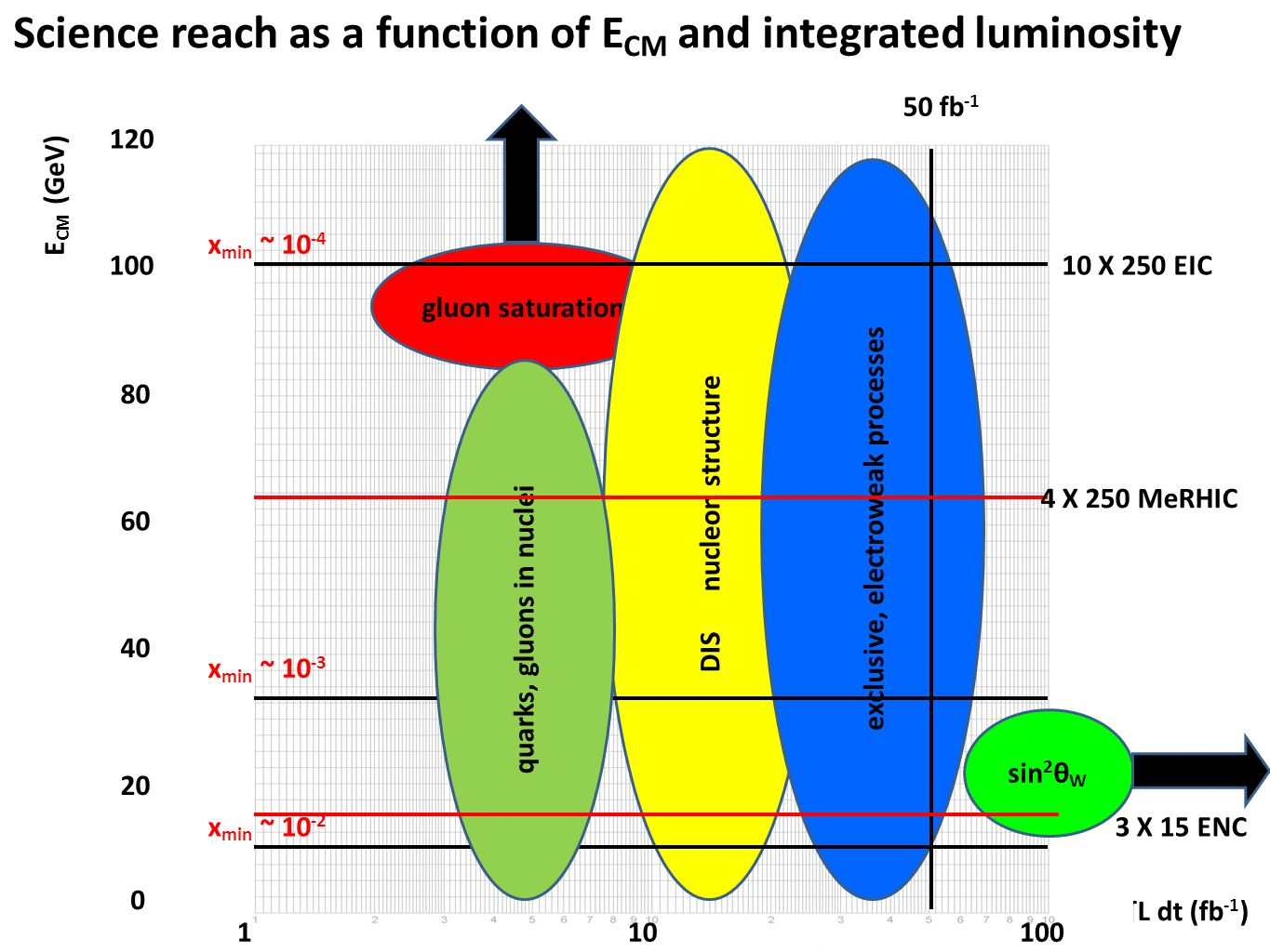 L dt (fb -1 ) E CM (GeV) 0 20 40 60 80 Science reach as a function of E CM and integrated luminosity 100 120 110100 gluon saturation sin 2 θ W DIS nucleon structure exclusive, electroweak processes x min ~ 10 -2 x min ~ 10 -3 x min ~ 10 -4 50 fb -1 quarks, gluons in nuclei 4 X 250 MeRHIC 10 X 250 EIC 3 X 15 ENC