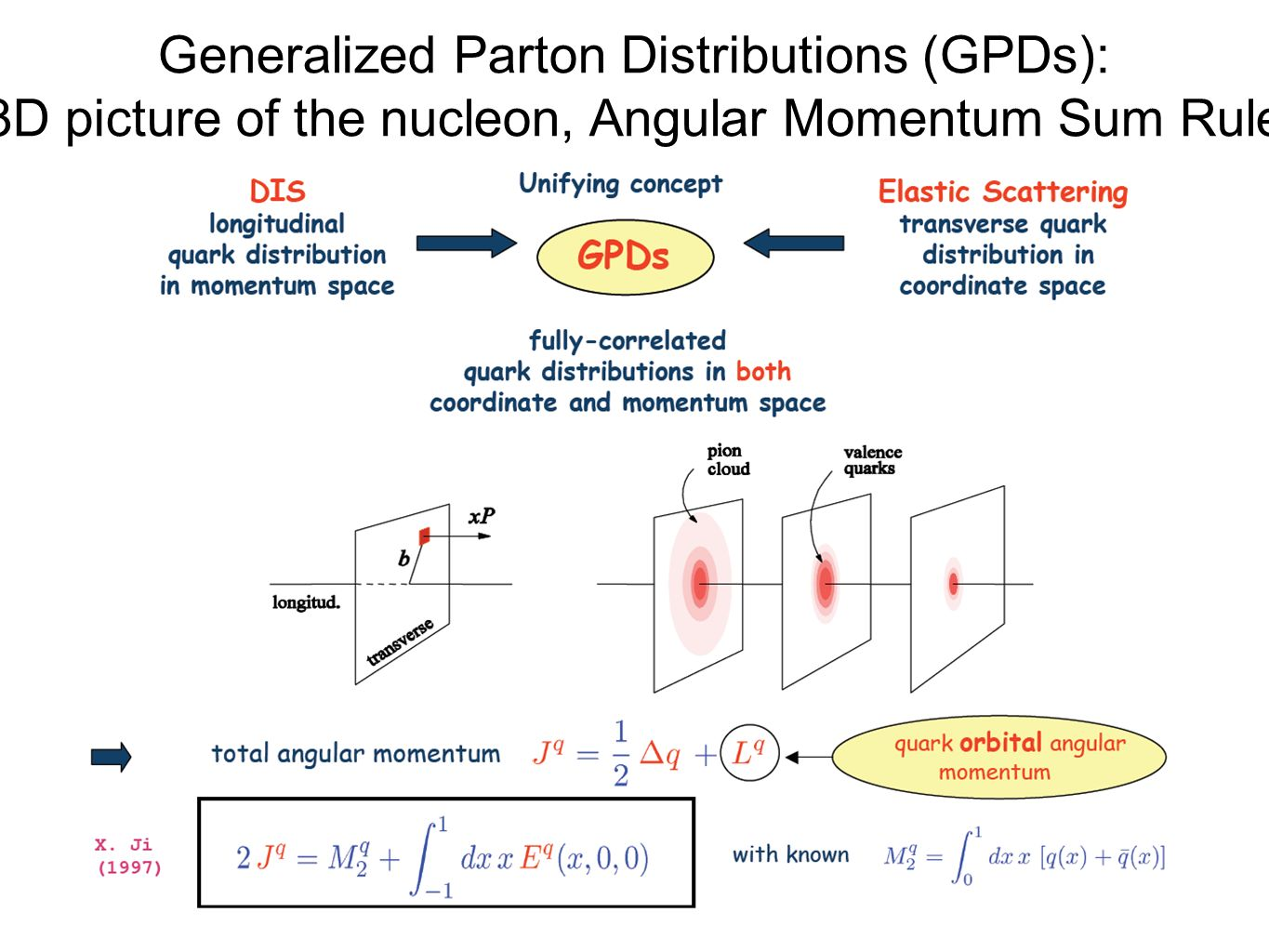 Generalized Parton Distributions (GPDs): 3D picture of the nucleon, Angular Momentum Sum Rule