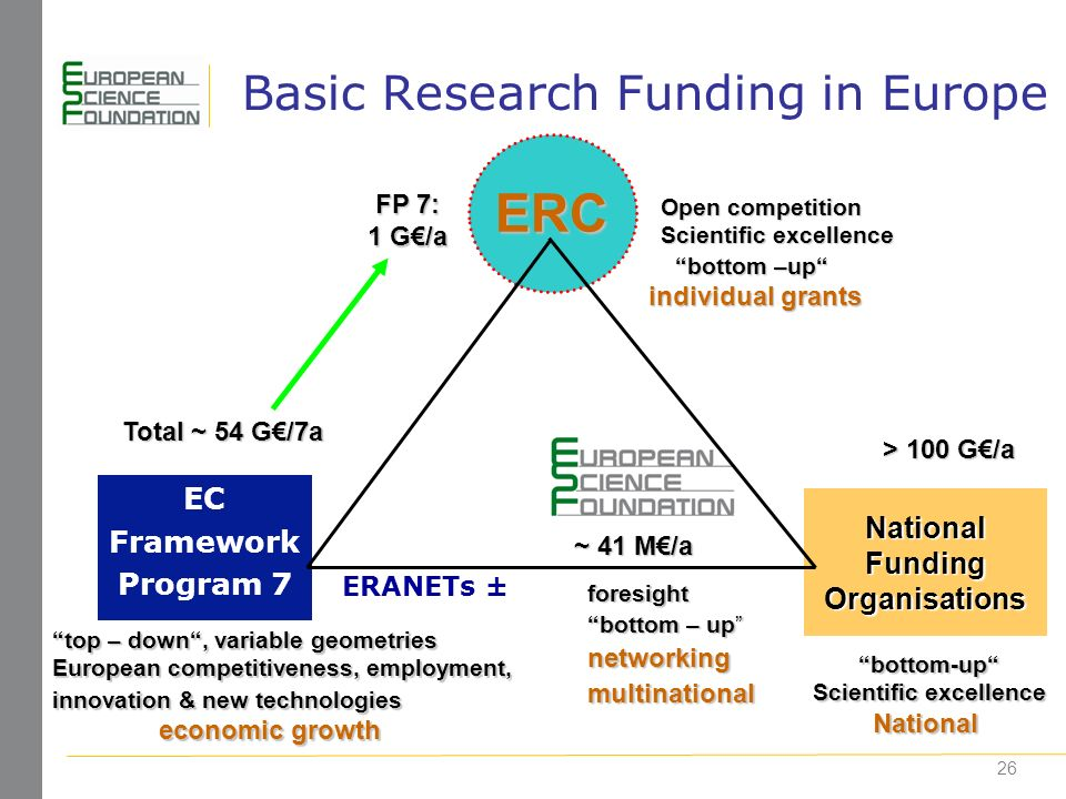 26 Basic Research Funding in Europe EC Framework Program 7 ERC National Funding Organisations top – down, variable geometries European competitiveness, employment, innovation & new technologies economic growth Open competition Scientific excellence bottom-up National FP 7: 1 G/a Total ~ 54 G/7a > 100 G/a ~ 41 M/a bottom –up individual grants ERANETs ± foresight bottom – up networkingmultinational