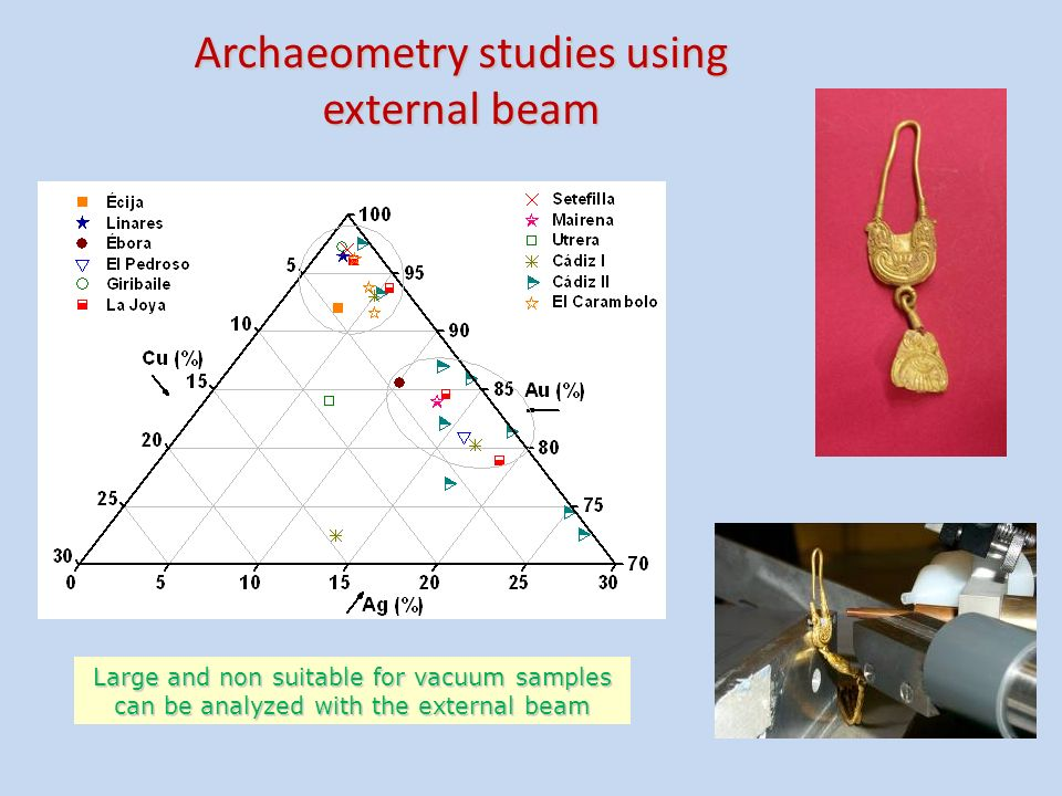 Archaeometry studies using external beam Large and non suitable for vacuum samples can be analyzed with the external beam