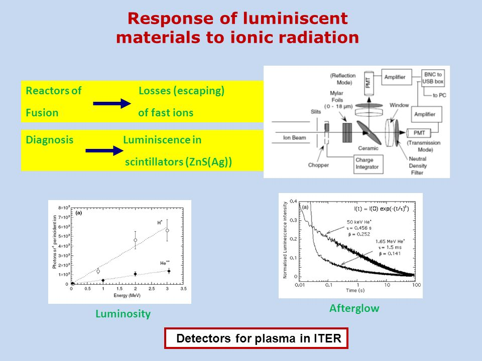 Response of luminiscent materials to ionic radiation Reactors of Losses (escaping) Fusion of fast ions Diagnosis Luminiscence in scintillators (ZnS(Ag