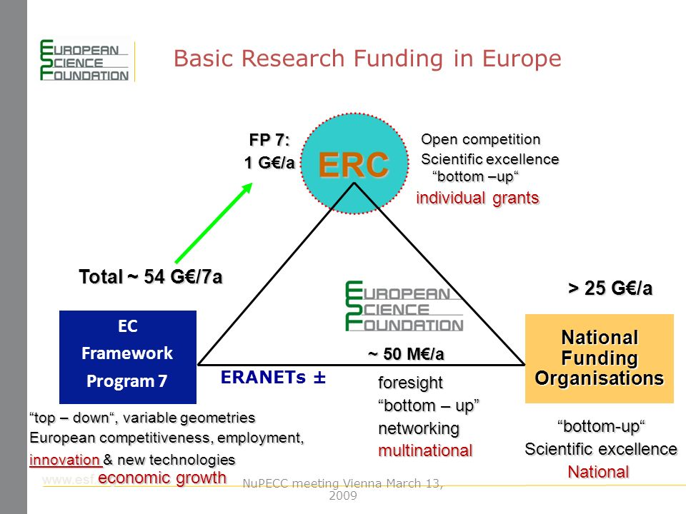 www.esf.org EC Framework Program 7 ERC National Funding Organisations top – down, variable geometries European competitiveness, employment, innovation & new technologies economic growth Open competition Scientific excellence bottom-up National FP 7: 1 G/a Total ~ 54 G/7a > 25 G/a ~ 50 M/a bottom –up individual grants ERANETs ± foresight bottom – up networkingmultinational Basic Research Funding in Europe NuPECC meeting Vienna March 13, 2009