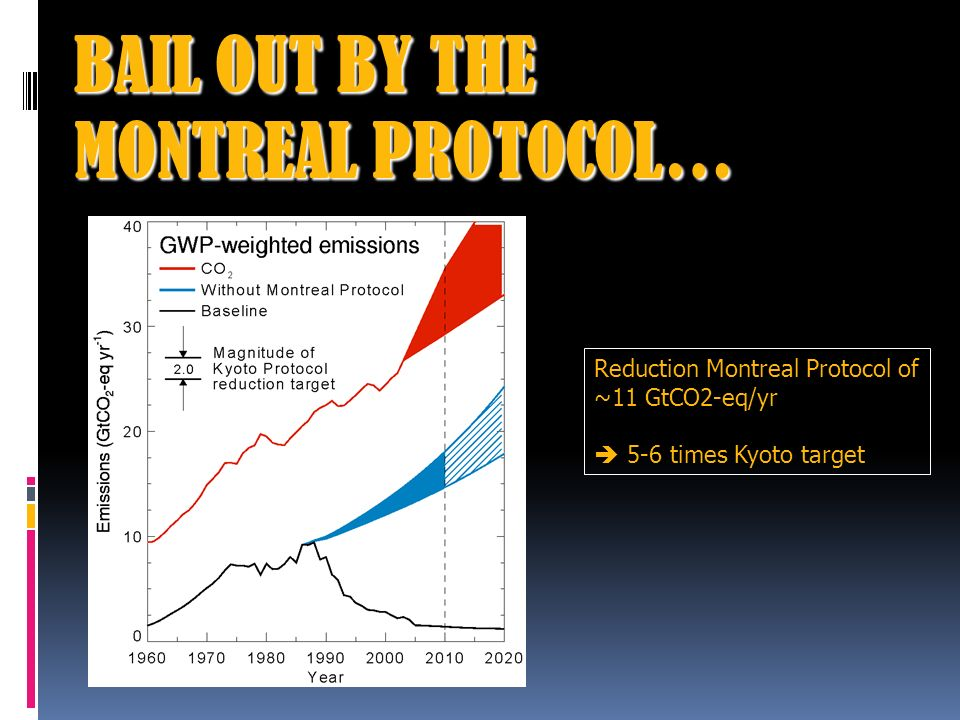BAIL OUT BY THE MONTREAL PROTOCOL… Reduction Montreal Protocol of ~11 GtCO2-eq/yr 5-6 times Kyoto target
