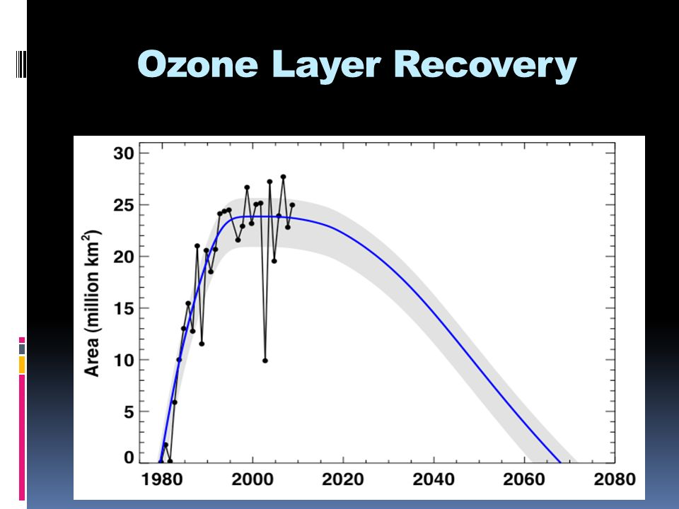 Ozone Layer Recovery