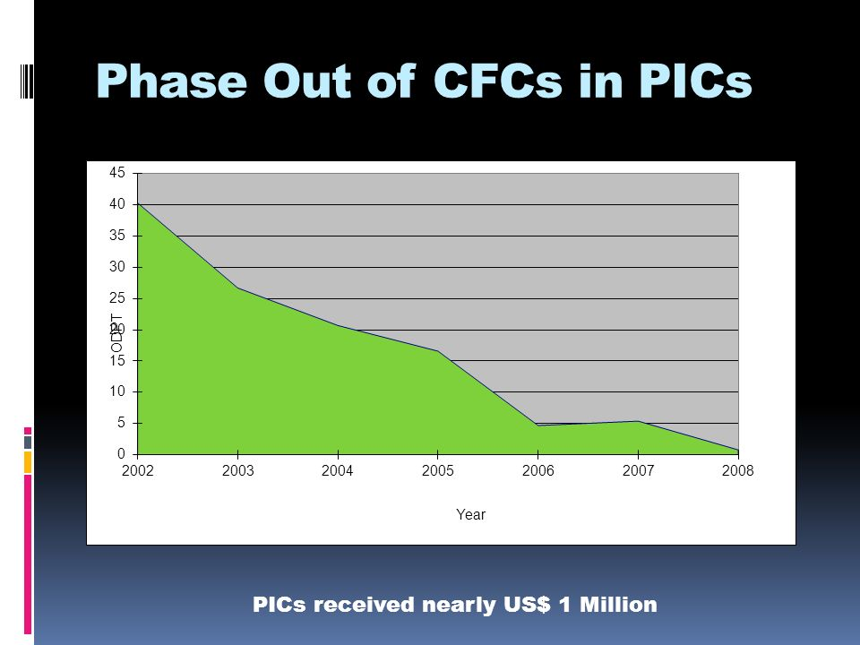 Phase Out of CFCs in PICs PICs received nearly US$ 1 Million