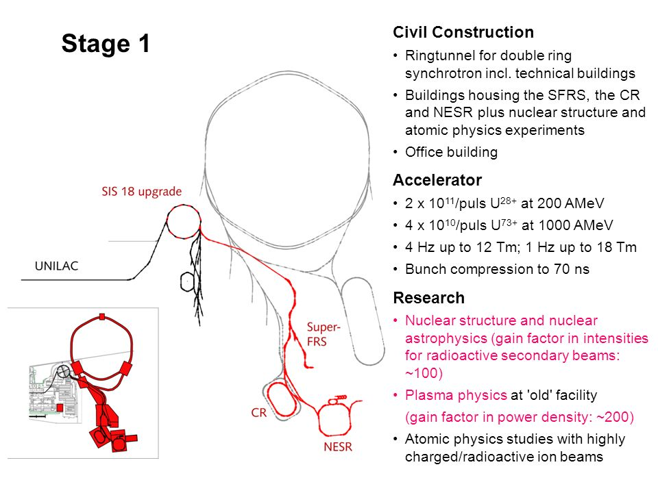 Stage 1 Civil Construction Ringtunnel for double ring synchrotron incl.