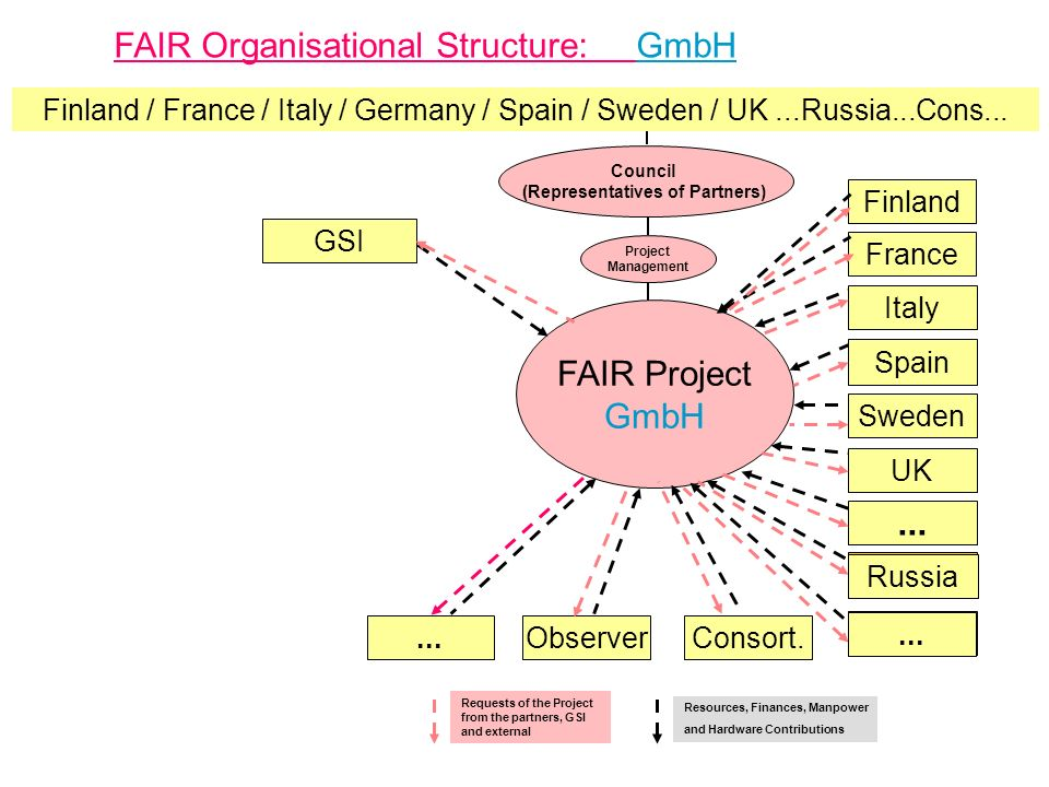 FAIR Organisational Structure: GmbH FAIR Project GmbH Project Management France...