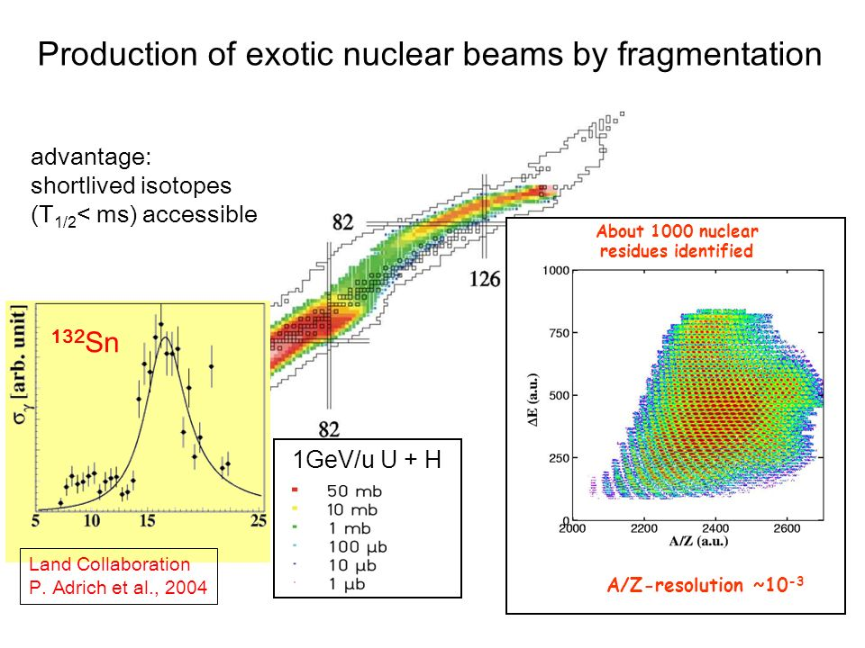 1GeV/u U + H About 1000 nuclear residues identified A/Z-resolution ~10 -3 Production of exotic nuclear beams by fragmentation advantage: shortlived isotopes (T 1/2 < ms) accessible 132 Sn Land Collaboration P.