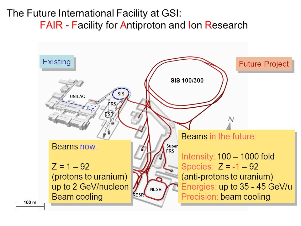 UNILAC SIS FRS ESR SIS 100/300 HESR Super FRS NESR CR RESR The Future International Facility at GSI: FAIR - Facility for Antiproton and Ion Research 100 m Existing Future Project Beams now: Z = 1 – 92 (protons to uranium) up to 2 GeV/nucleon Beam cooling Beams now: Z = 1 – 92 (protons to uranium) up to 2 GeV/nucleon Beam cooling Beams in the future: Intensity: 100 – 1000 fold Species: Z = -1 – 92 (anti-protons to uranium) Energies: up to 35 - 45 GeV/u Precision: beam cooling Beams in the future: Intensity: 100 – 1000 fold Species: Z = -1 – 92 (anti-protons to uranium) Energies: up to 35 - 45 GeV/u Precision: beam cooling