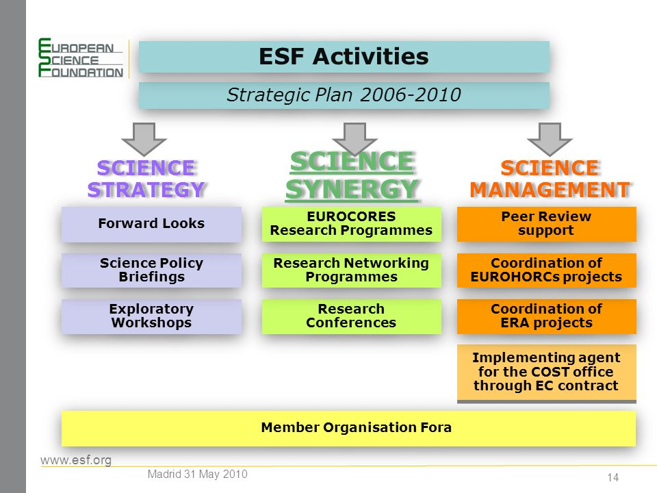 www.esf.org 14 Exploratory Workshops Member Organisation Fora Science Policy Briefings Research Conferences Research Networking Programmes Forward Looks Implementing agent for the COST office through EC contract SCIENCE STRATEGY SCIENCE STRATEGY SCIENCE MANAGEMENT SCIENCE MANAGEMENT Strategic Plan 2006-2010 SCIENCE SYNERGY SCIENCE SYNERGY Coordination of ERA projects Peer Review support Coordination of EUROHORCs projects EUROCORES Research Programmes ESF Activities Madrid 31 May 2010