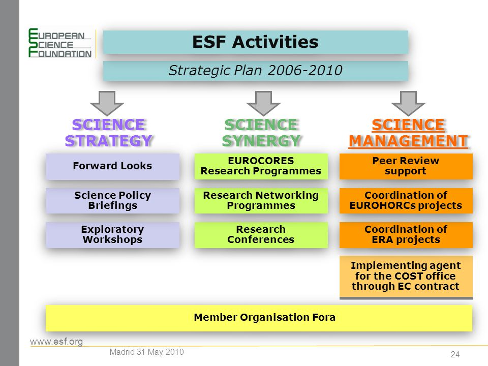 www.esf.org 24 Exploratory Workshops Member Organisation Fora Science Policy Briefings Research Conferences Research Networking Programmes Forward Looks Implementing agent for the COST office through EC contract SCIENCE STRATEGY SCIENCE STRATEGY SCIENCE MANAGEMENT SCIENCE MANAGEMENT Strategic Plan 2006-2010 SCIENCE SYNERGY SCIENCE SYNERGY Coordination of ERA projects Peer Review support Coordination of EUROHORCs projects EUROCORES Research Programmes ESF Activities Madrid 31 May 2010