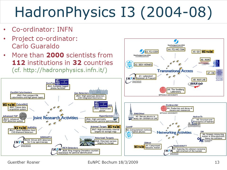 HadronPhysics I3 ( ) Co-ordinator: INFN Project co-ordinator: Carlo Guaraldo More than 2000 scientists from 112 institutions in 32 countries (cf.