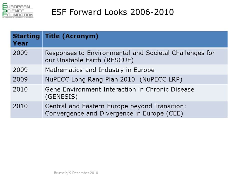 ESF Forward Looks 2006-2010 Starting Year Title (Acronym) 2009Responses to Environmental and Societal Challenges for our Unstable Earth (RESCUE) 2009Mathematics and Industry in Europe 2009NuPECC Long Rang Plan 2010 (NuPECC LRP) 2010Gene Environment Interaction in Chronic Disease (GENESIS) 2010Central and Eastern Europe beyond Transition: Convergence and Divergence in Europe (CEE) Brussels, 9 December 2010