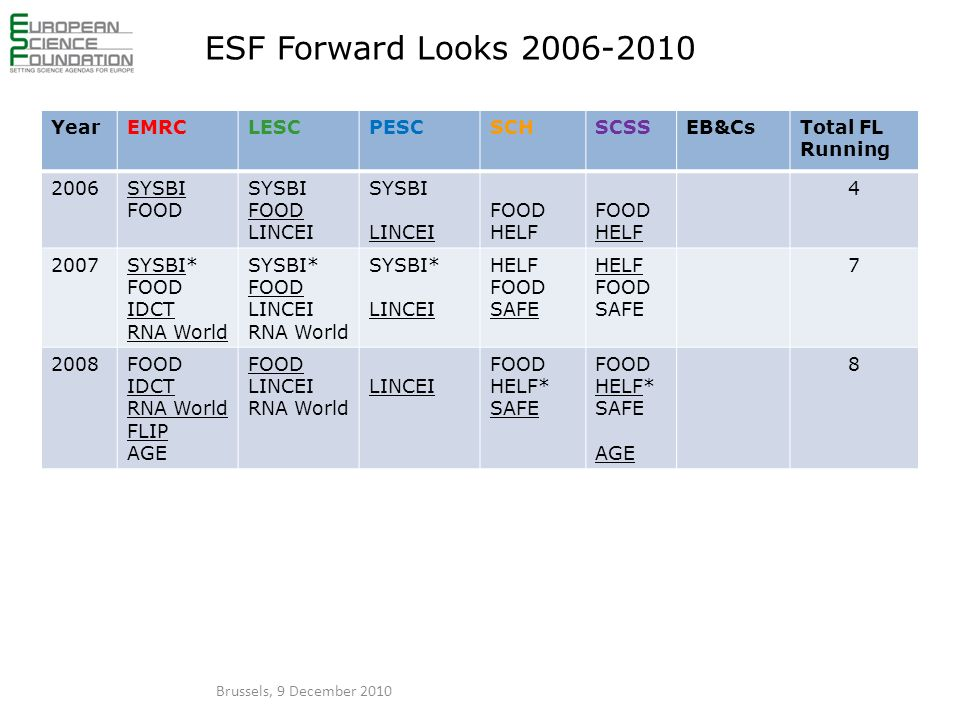 ESF Forward Looks 2006-2010 YearEMRCLESCPESCSCHSCSSEB&CsTotal FL Running 2006SYSBI FOOD SYSBI FOOD LINCEI SYSBI LINCEI FOOD HELF FOOD HELF 4 2007SYSBI* FOOD IDCT RNA World SYSBI* FOOD LINCEI RNA World SYSBI* LINCEI HELF FOOD SAFE HELF FOOD SAFE 7 2008FOOD IDCT RNA World FLIP AGE FOOD LINCEI RNA World LINCEI FOOD HELF* SAFE FOOD HELF* SAFE AGE 8 Brussels, 9 December 2010