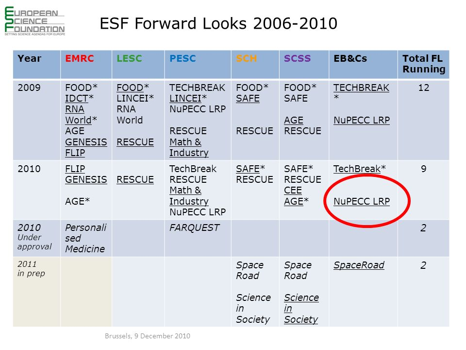 ESF Forward Looks 2006-2010 YearEMRCLESCPESCSCHSCSSEB&CsTotal FL Running 2009FOOD* IDCT* RNA World* AGE GENESIS FLIP FOOD* LINCEI* RNA World RESCUE TECHBREAK LINCEI* NuPECC LRP RESCUE Math & Industry FOOD* SAFE RESCUE FOOD* SAFE AGE RESCUE TECHBREAK * NuPECC LRP 12 2010FLIP GENESIS AGE* RESCUE TechBreak RESCUE Math & Industry NuPECC LRP SAFE* RESCUE SAFE* RESCUE CEE AGE* TechBreak* NuPECC LRP 9 2010 Under approval Personali sed Medicine FARQUEST 2 2011 in prep Space Road Science in Society Space Road Science in Society SpaceRoad 2 Brussels, 9 December 2010
