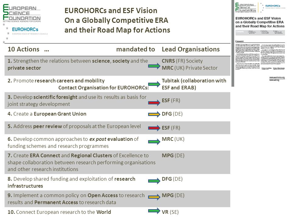 EUROHORCs and ESF Vision On a Globally Competitive ERA and their Road Map for Actions 10 Actions … mandated toLead Organisations 1. Strengthen the rel