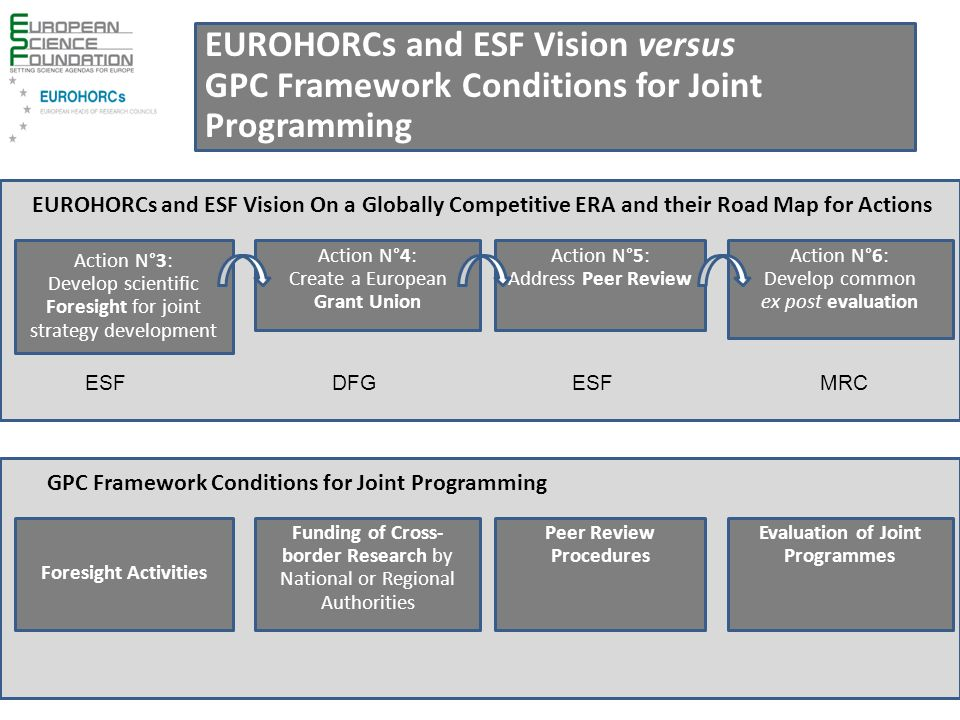 Action N°3: Develop scientific Foresight for joint strategy development Action N°4: Create a European Grant Union Action N°5: Address Peer Review Action N°6: Develop common ex post evaluation Foresight Activities Funding of Cross- border Research by National or Regional Authorities Peer Review Procedures Evaluation of Joint Programmes GPC Framework Conditions for Joint Programming EUROHORCs and ESF Vision On a Globally Competitive ERA and their Road Map for Actions EUROHORCs and ESF Vision versus GPC Framework Conditions for Joint Programming ESF MRCDFG