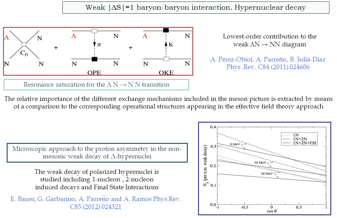 Weak | S|=1 baryon-baryon interaction. Hypernuclear decay Microscopic approach to the proton asymmetry in the non- mesonic weak decay of Λ-hypernuclei