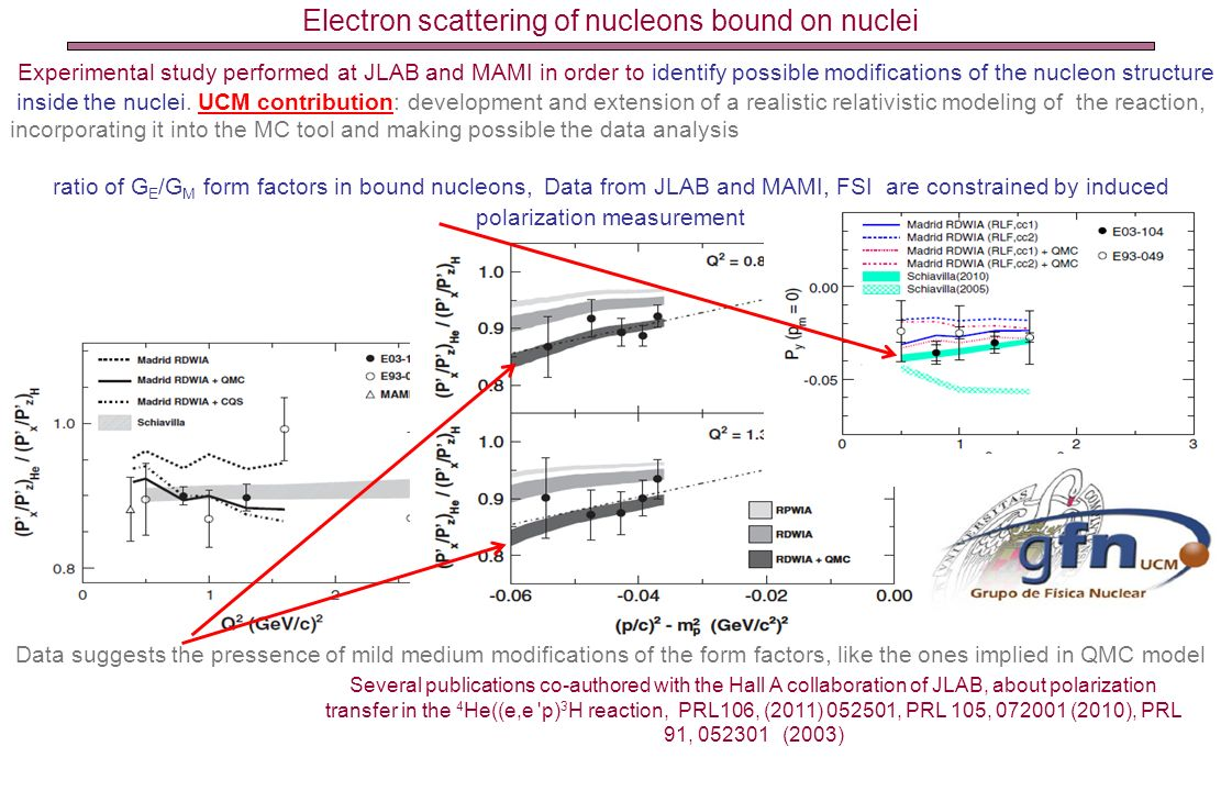 Electron scattering of nucleons bound on nuclei Experimental study performed at JLAB and MAMI in order to identify possible modifications of the nucle