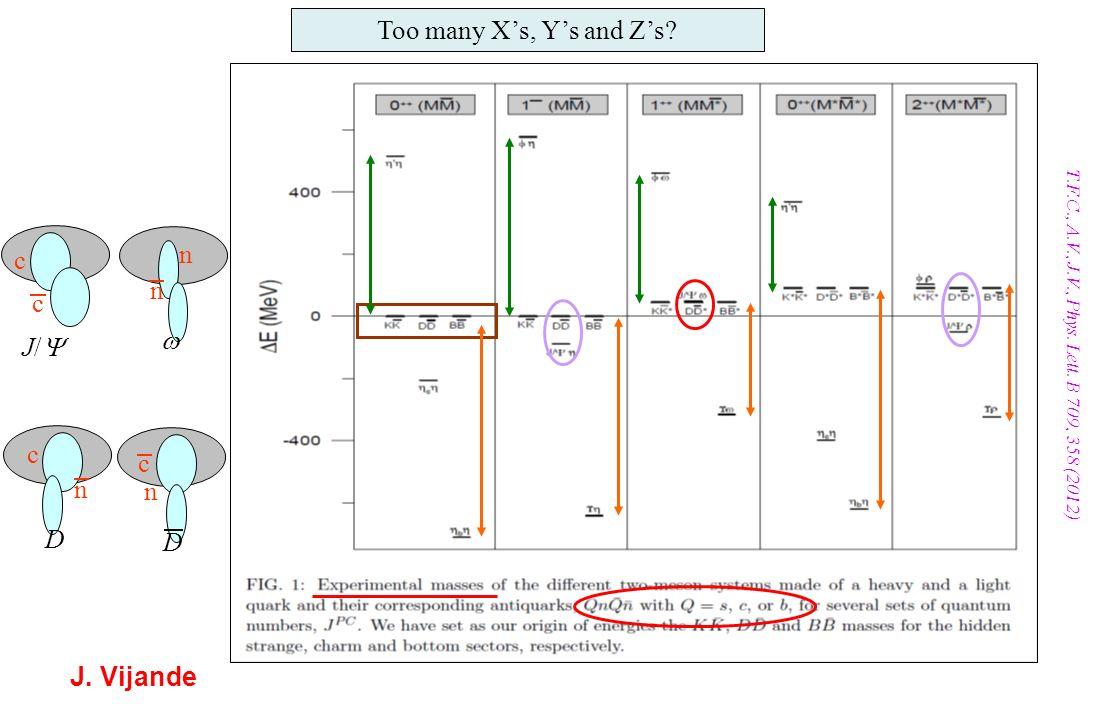 J. Vijande Too many Xs, Ys and Zs? T.F.C., A.V., J.V., Phys. Lett. B 709, 358 (2012) c n c n J/ c n c n D D