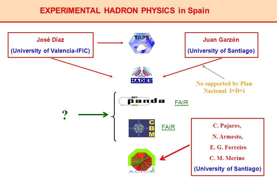 EXPERIMENTAL HADRON PHYSICS in Spain José Díaz (University of Valencia-IFIC) Juan Garzón (University of Santiago) FAIR C. Pajares, N. Armesto, E. G. F