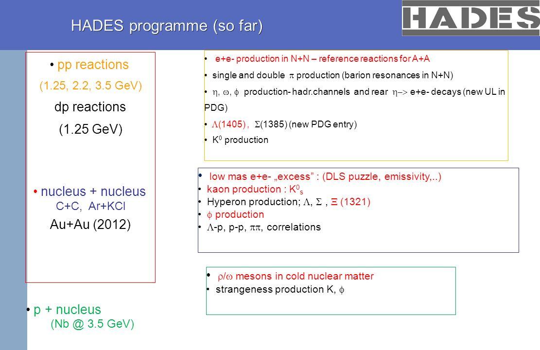 HADES programme (so far) HADES programme (so far) pp reactions (1.25, 2.2, 3.5 GeV) dp reactions (1.25 GeV) nucleus + nucleus C+C, Ar+KCl Au+Au (2012)