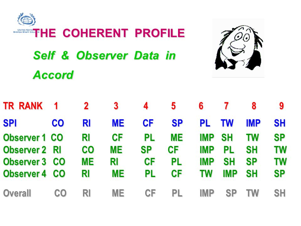 THE COHERENT PROFILE Self & Observer Data in Accord TR RANK 1 2 3 4 5 6 7 8 9 SPI CO RI ME CF SP PL TW IMPSH Observer 1 CO RI CF PL ME IMP SH TWSP Obs