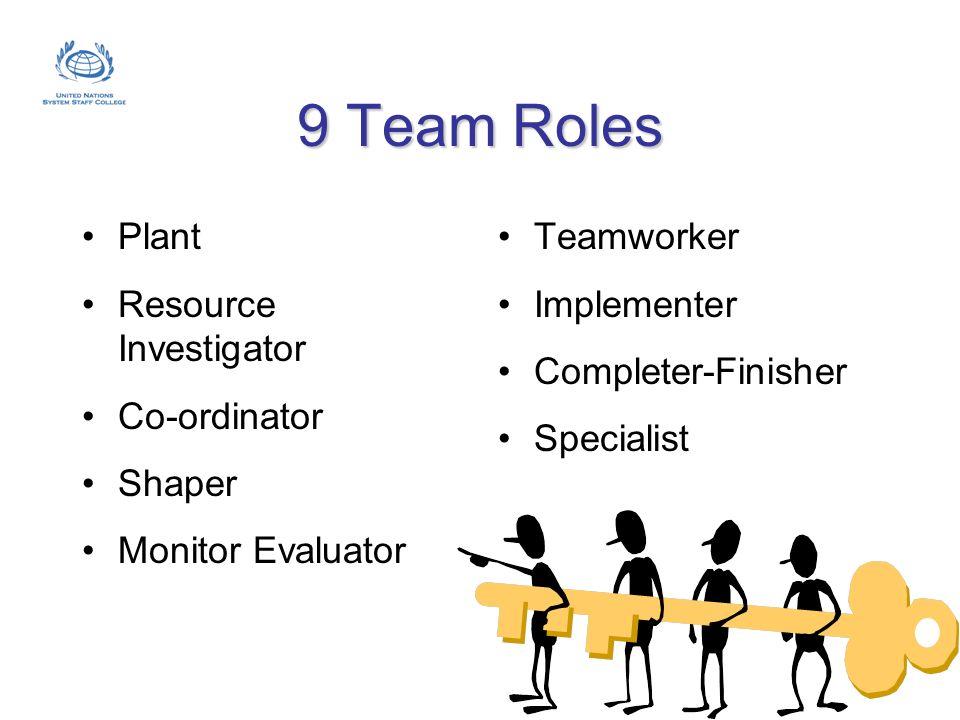 9 Team Roles Plant Resource Investigator Co-ordinator Shaper Monitor Evaluator Teamworker Implementer Completer-Finisher Specialist