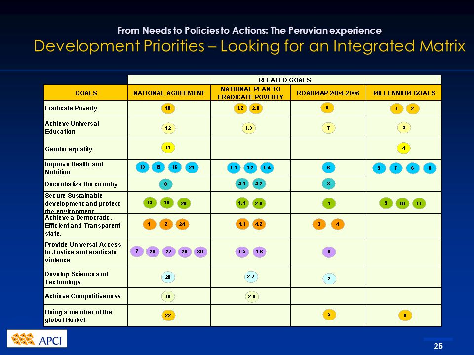 25 From Needs to Policies to Actions: The Peruvian experience From Needs to Policies to Actions: The Peruvian experience Development Priorities – Looking for an Integrated Matrix