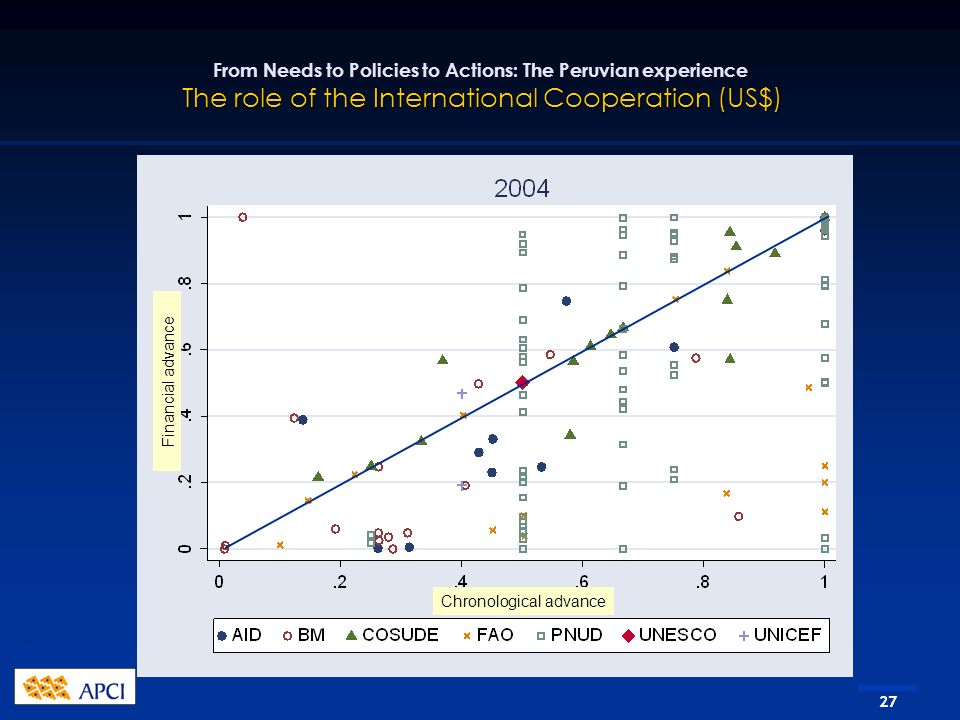 27 From Needs to Policies to Actions: The Peruvian experience The role of the International Cooperation (US$) Chronological advance Financial advance