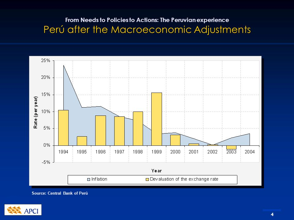 4 From Needs to Policies to Actions: The Peruvian experience Perú after the Macroeconomic Adjustments Source: Central Bank of Perú