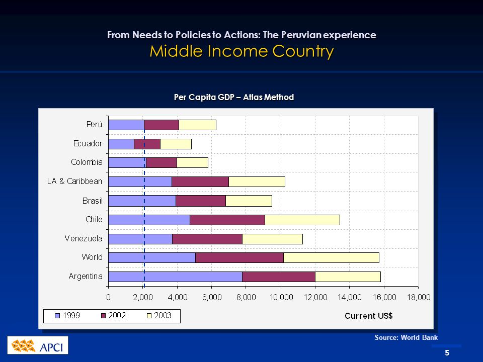 5 From Needs to Policies to Actions: The Peruvian experience Middle Income Country Per Capita GDP – Atlas Method Source: World Bank