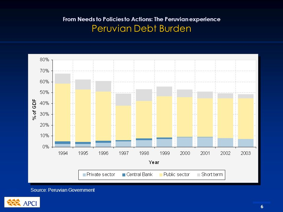 6 From Needs to Policies to Actions: The Peruvian experience Peruvian Debt Burden Source: Peruvian Government