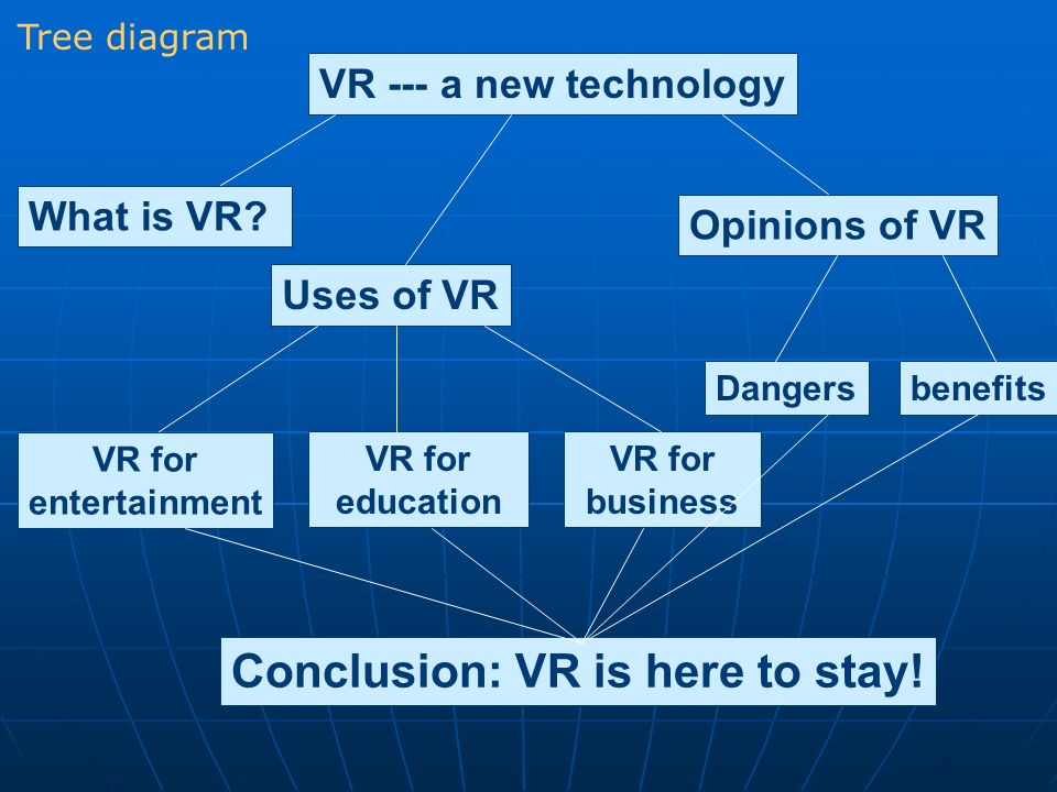 VR --- a new technology What is VR? Uses of VR Opinions of VR VR for entertainment VR for education VR for business Dangersbenefits Conclusion: VR is